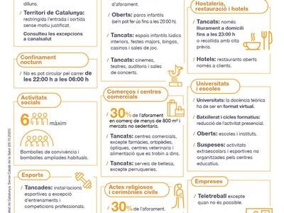 NOVES MESURES per aturar l'increment de casos de COVID-19 a Catalunya