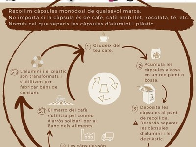 RECICLAR LES CÀPSULES MONODOSI DE CAFÈ